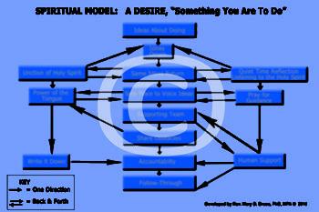 Spiritual Model Poster